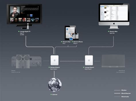 apple tv setup diagram apple get free image about wiring setting up appletv hooking up a xbox 360