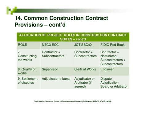 jct design and build contract dispute resolution the case for standard forms of construction contract