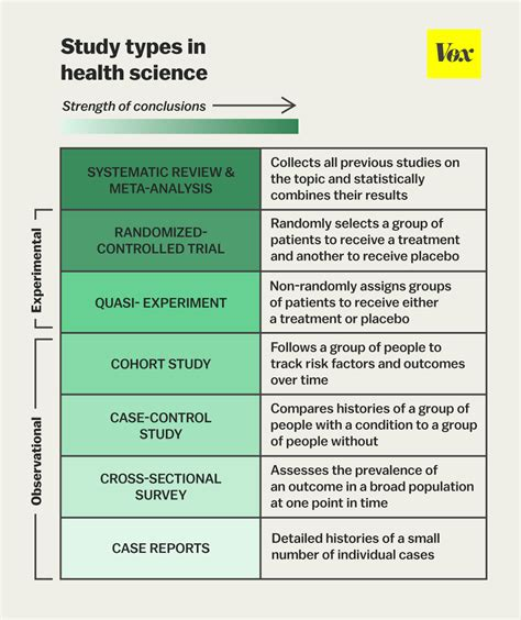 research design definition journal the one chart you need to understand any health study vox