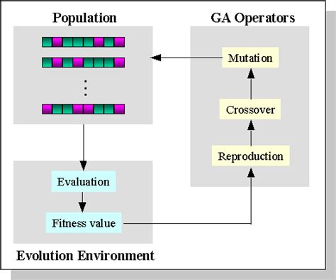 pattern classification using genetic algorithms how to train your neural network using a genetic algorithm