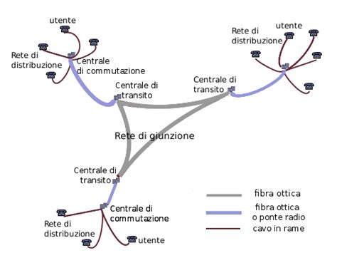 rete telefonica mobile la rete telefonica numerica integrata