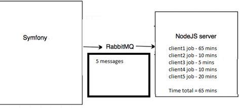 node js rabbitmq tutorial node js rabbitmq parallel task consuming stack overflow