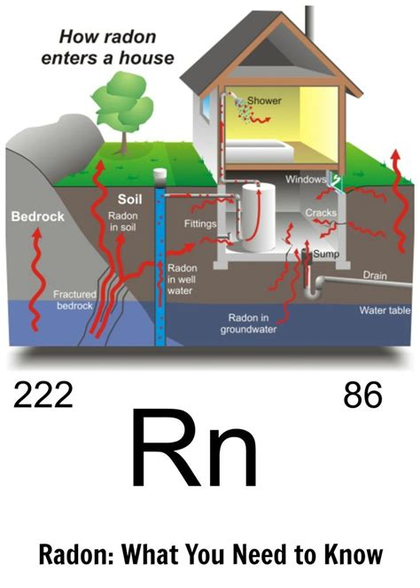 did you 1 in 15 homes has elevated levels of radon