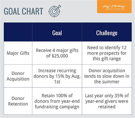 Fundraising Plan Goal Chart Aly Sterling Philanthropy Fundraising Marketing Plan Template