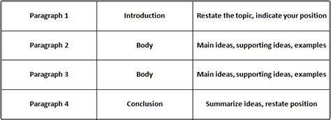 essay structure keywords ace the ielts