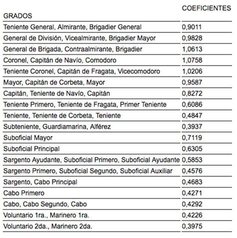 ultimo aumento salarial ao 2016 a la policia bonaerense escala salarial fuerzas armadas 2016