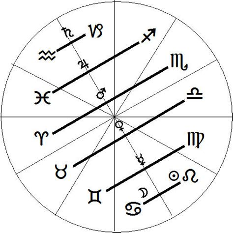 astrology sign probing pluto and scorpio clarifying neptune and pisces
