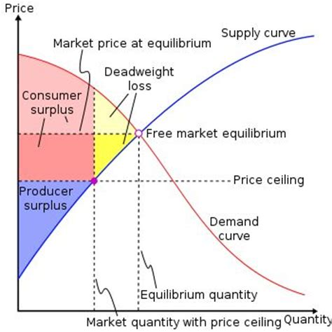 Why Might The Government Establish This Price Ceiling by Best 25 Economics Ideas On Understanding