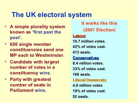 Electoral System In Uk Essay by Thise Is A Lesson Of The Election Uk Lessons Tes Teach