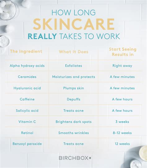 Takes Work by How Skincare Really Takes To Work