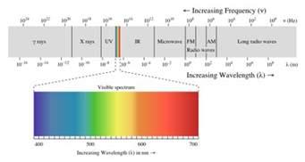 Solar Panel Light Spectrum - 490px em spectrum svg png