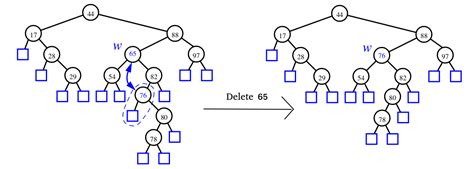 Worst Of Binary Search Tree Binary Search Tree Complexity Worst