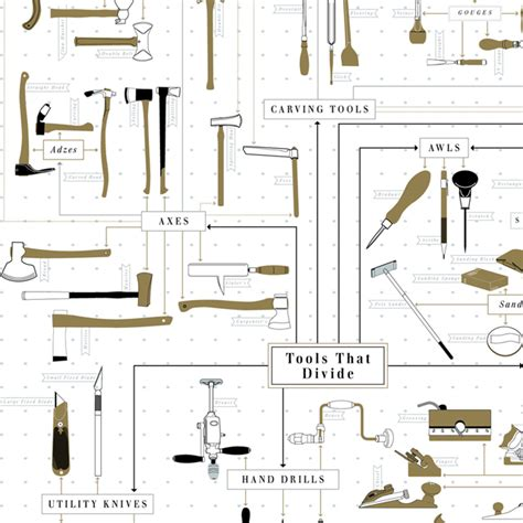 chart tools the chart of tools by pop chart lab an print