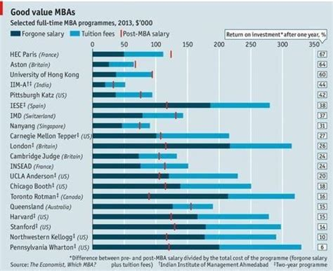 Mba Utm Intake by Why It S Getting Tougher To Get Onto The World S Best Mba