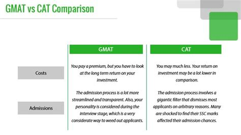 Golden Gate Mba Average Gmat by Gmat Vs Cat Comparison Jamboree India