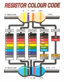 resistance color code how to read a resistor color code azega
