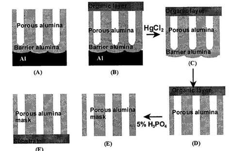 Nanoarrays Synthesized From Porous Alumina Part 1 Nanotechnology Porous Alumina Template