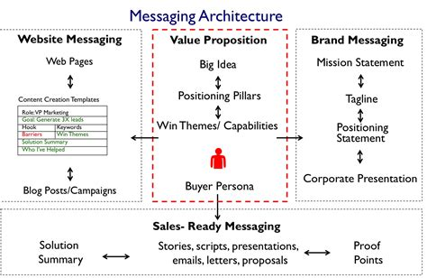 brand messaging template messaging architecture marketing messaging frameworks