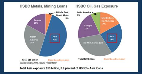 Rich The Business Of The 21st Century Ed Revisi Oleh Robert T why hsbc s asia expansion plan faces major hurdles