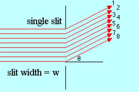 slit l diagram physics diffraction and interference