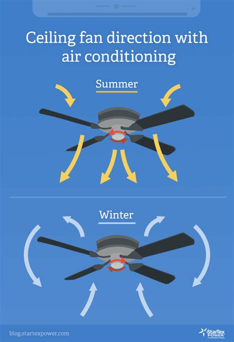 ceiling fan direction with air conditioning which direction should a ceiling fan spin during the