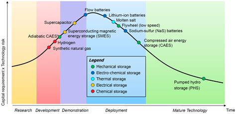 theory of supercapacitor energies free text a critical study of stationary energy storage polices in australia