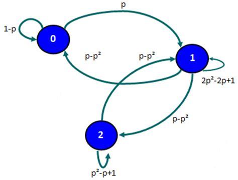 cadenas de markov de tiempo continuo ejercicios resueltos ejemplo de una cadena de markov en tiempo discreto