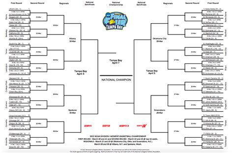 ncaa college basketball scores espn ncaa basketball scores bracket basketball scores