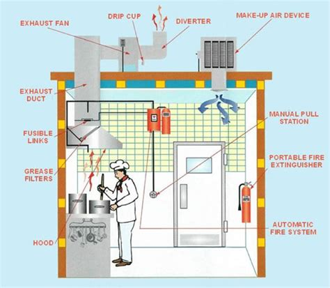 Kitchen Ventilation Design by Kitchen Kitchen Ventilation Design Kitchen Extract