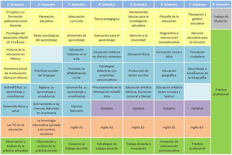plan curricular de primaria licenciatura en educaci 243 n primaria mapa curricular plan