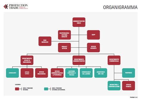 ufficio compliance organigramma protection trade ethics compliance