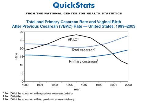 quickstats total and primary cesarean rate and