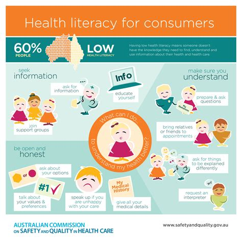new media health literacy opportunities health literacy infographics safety and quality