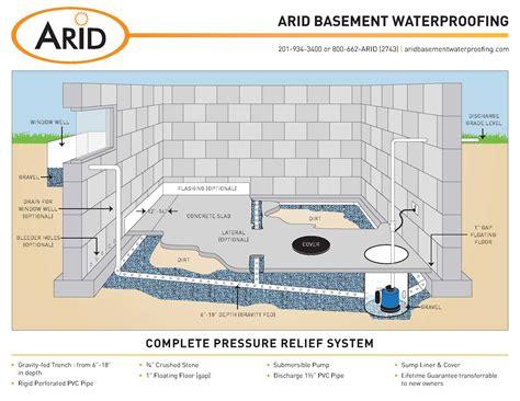 french drain installation arid basement waterproofing