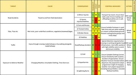 hazard risk register template hse risk register template choice image free templates ideas