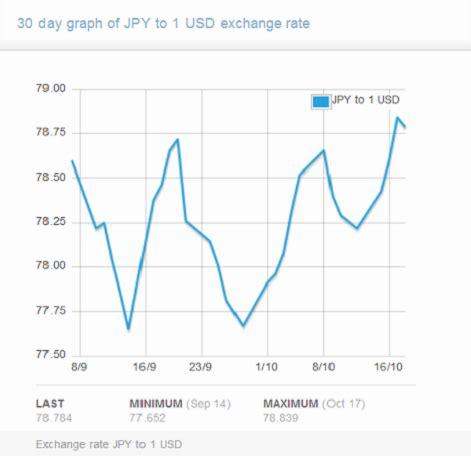 currency converter bsp peso dollar exchange rate history bsp