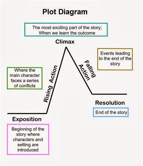 plot diagram mrs earl s 7th grade language arts class