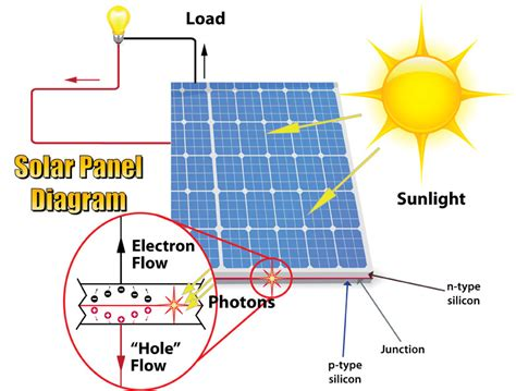 solar panels how they work diagram solar panel diagram diagram site