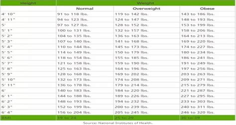 how much should my weigh ideal weight chart ideal weight chart printable ideal weight chart and calculator