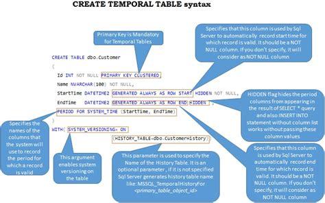 Temporal Table In Sql Server 2016 Sqlhints Com