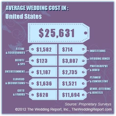 cost of the average wedding 25 best wedding cost breakdown ideas on