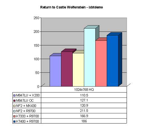 Techware Labs Shootout Pcchips techware labs shootout pcchips m847lu sis 746 xabre 200 vs nforce2 igp