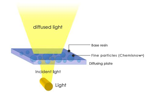 Light Diffusion by Application Lcd Light Diffusion Particles Soken