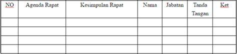 Tabel Notulen Rapat by Inilah Contoh Notulen Rapat Dan Cara Membuatnya Yang Benar