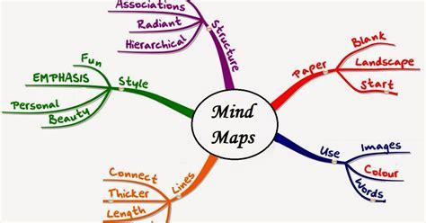 cara membuat mind map di coreldraw pengertian langkah dan manfaat metode mind mapping