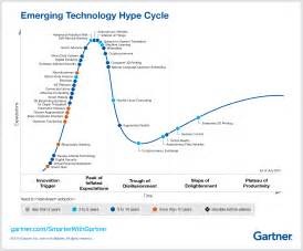 Gartner Hype Cycle Connected Car What S New In Gartner S Hype Cycle For Emerging
