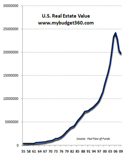 the balance sheet recession 4 2 trillion lost in