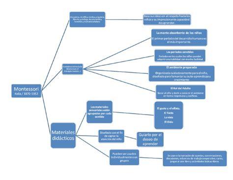 Modelo Curricular Montessori Tecnolog 237 A Integrada