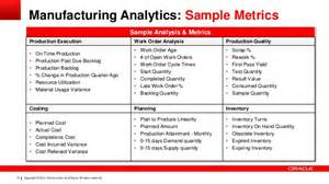 optimizing manufacturing operations using big data and