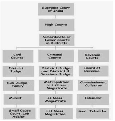 indian table court hierarchy of courts and justice system in india